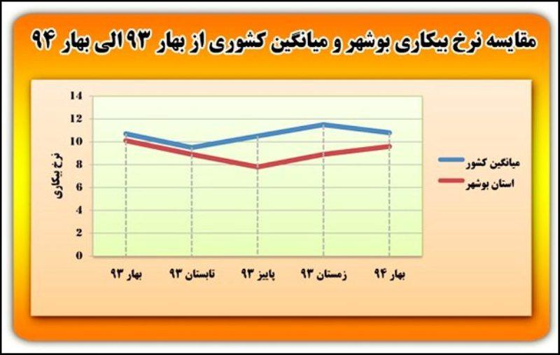 نرخ واقعی بیکاری در بوشهر چقدر است؟
